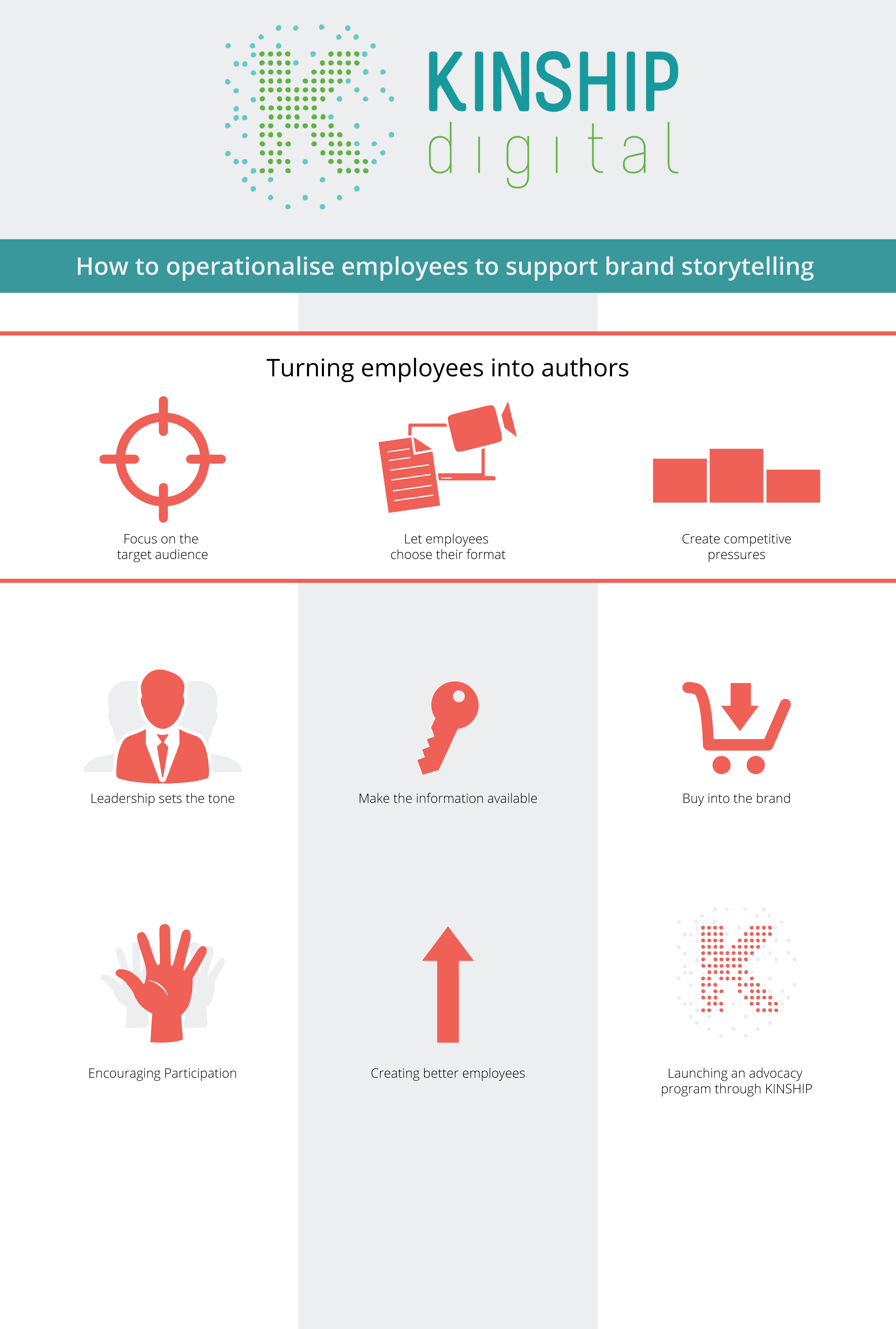 How to operationalise employees to support brand storytelling infographic