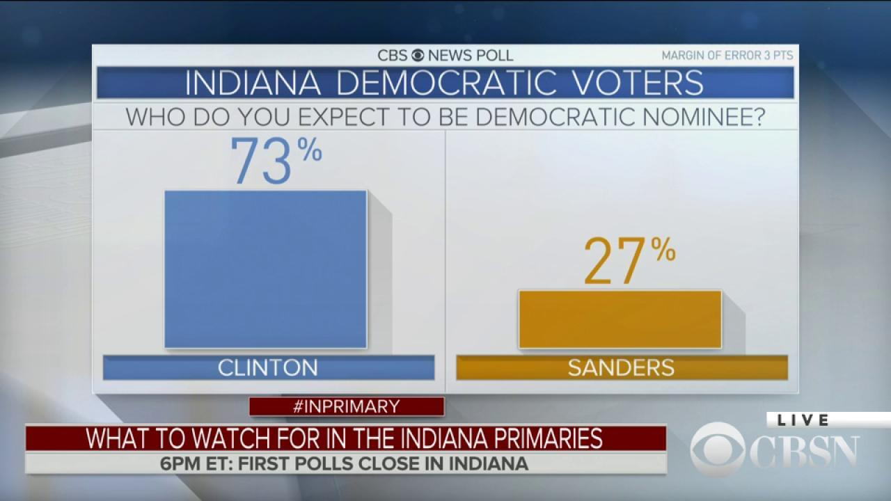 Most IN Democratic voters expect Clinton to be nominee