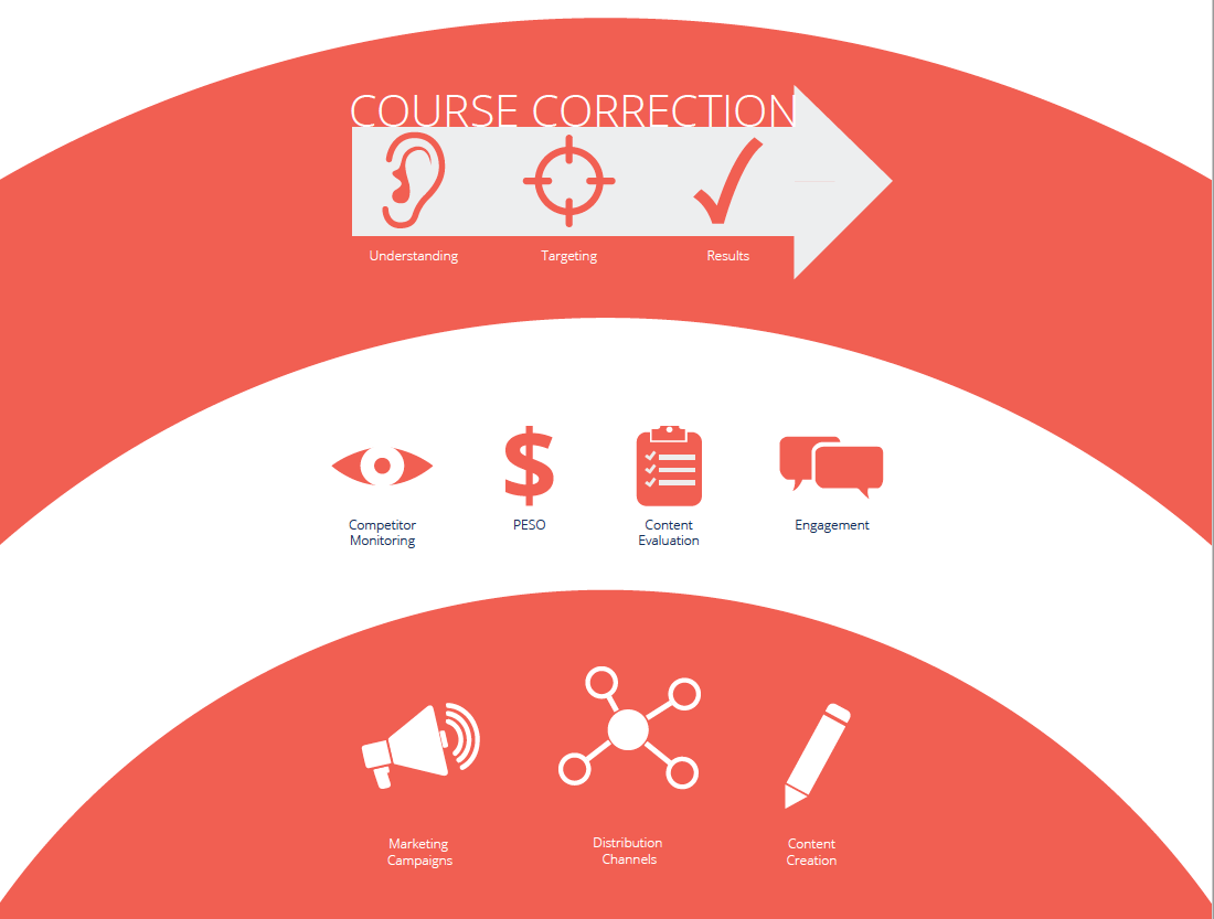 Course correction infographic