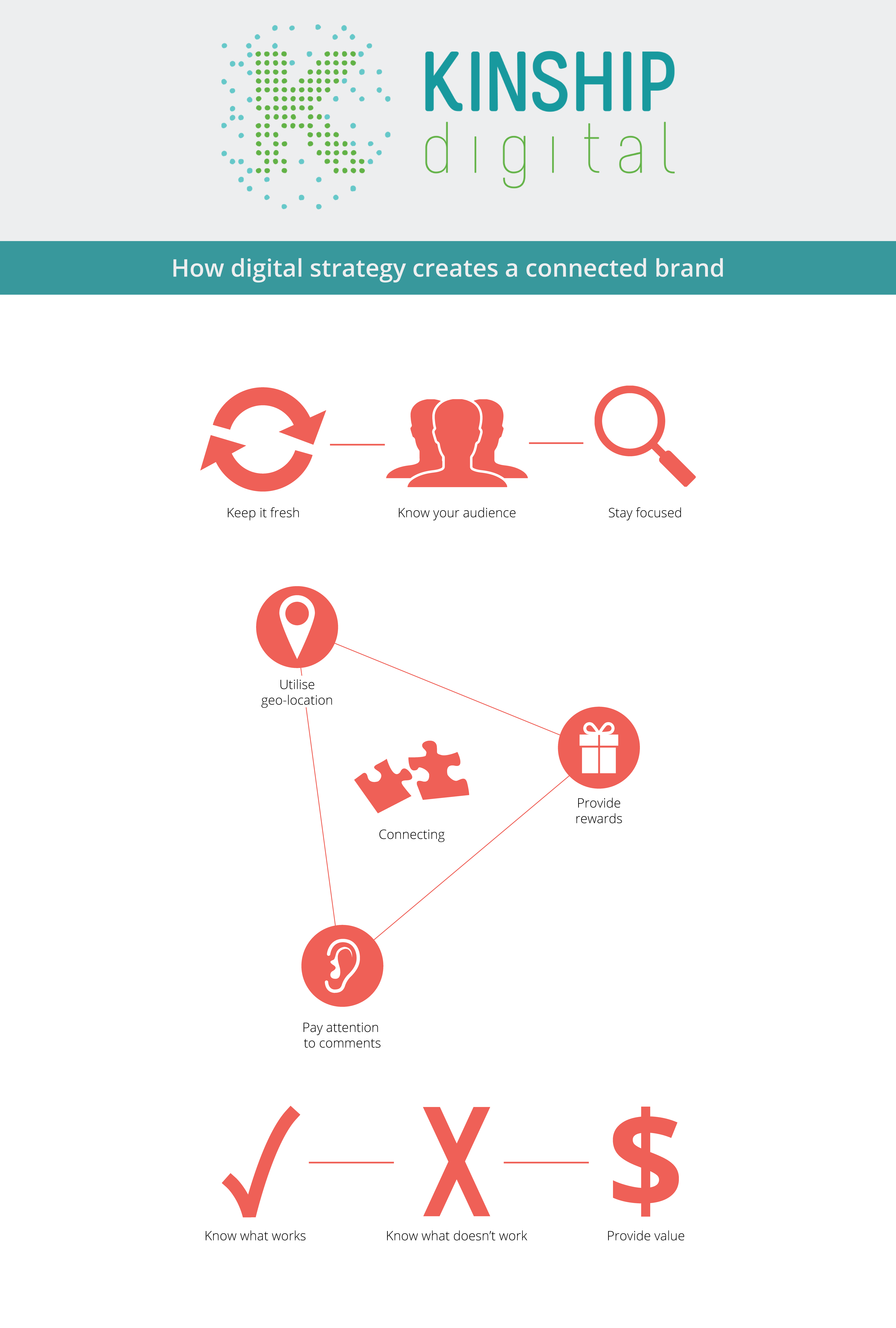 How digital strategy creates a connected brand infographic
