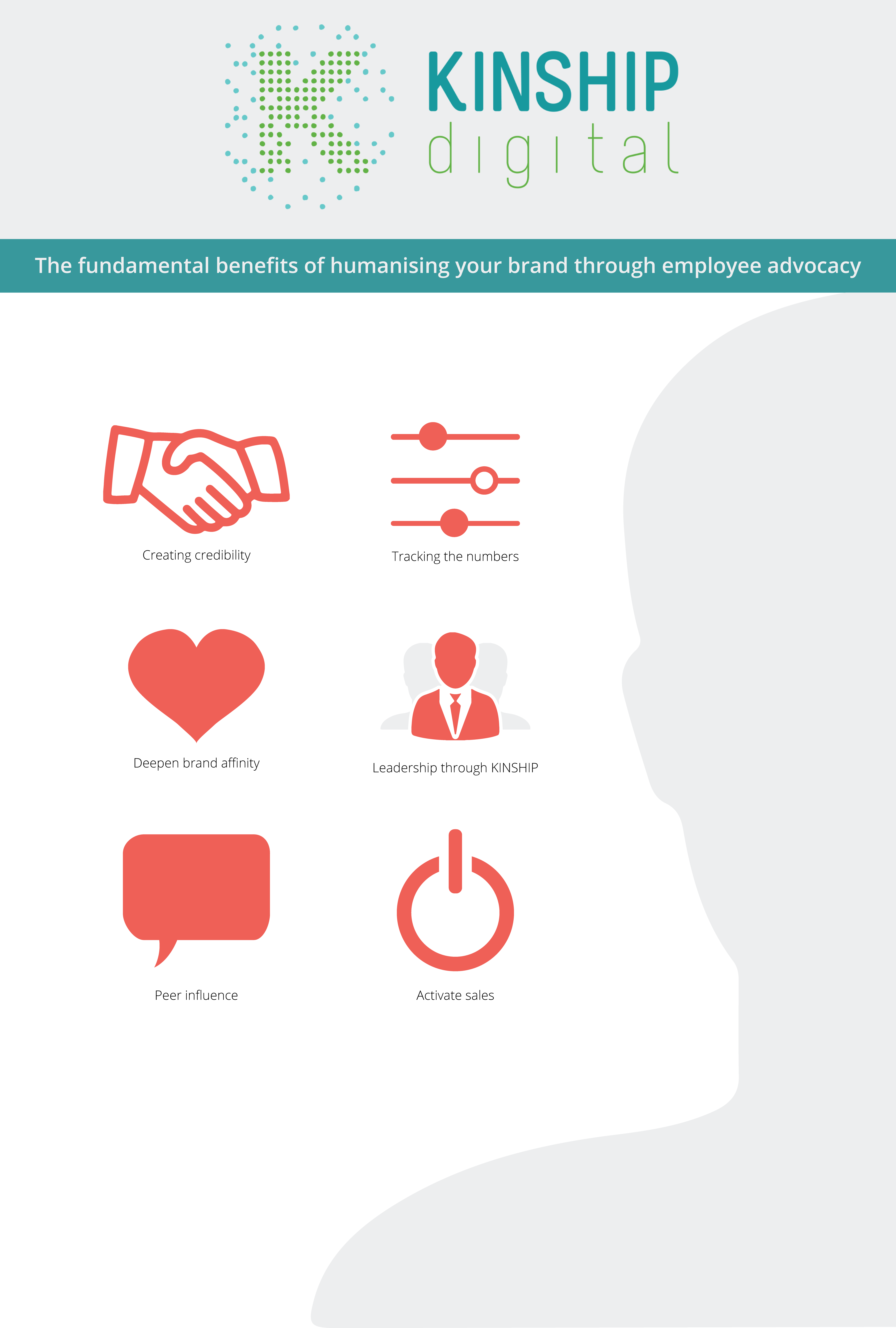 The fundamental benefits of humanising your brand through employee advocacy infographic