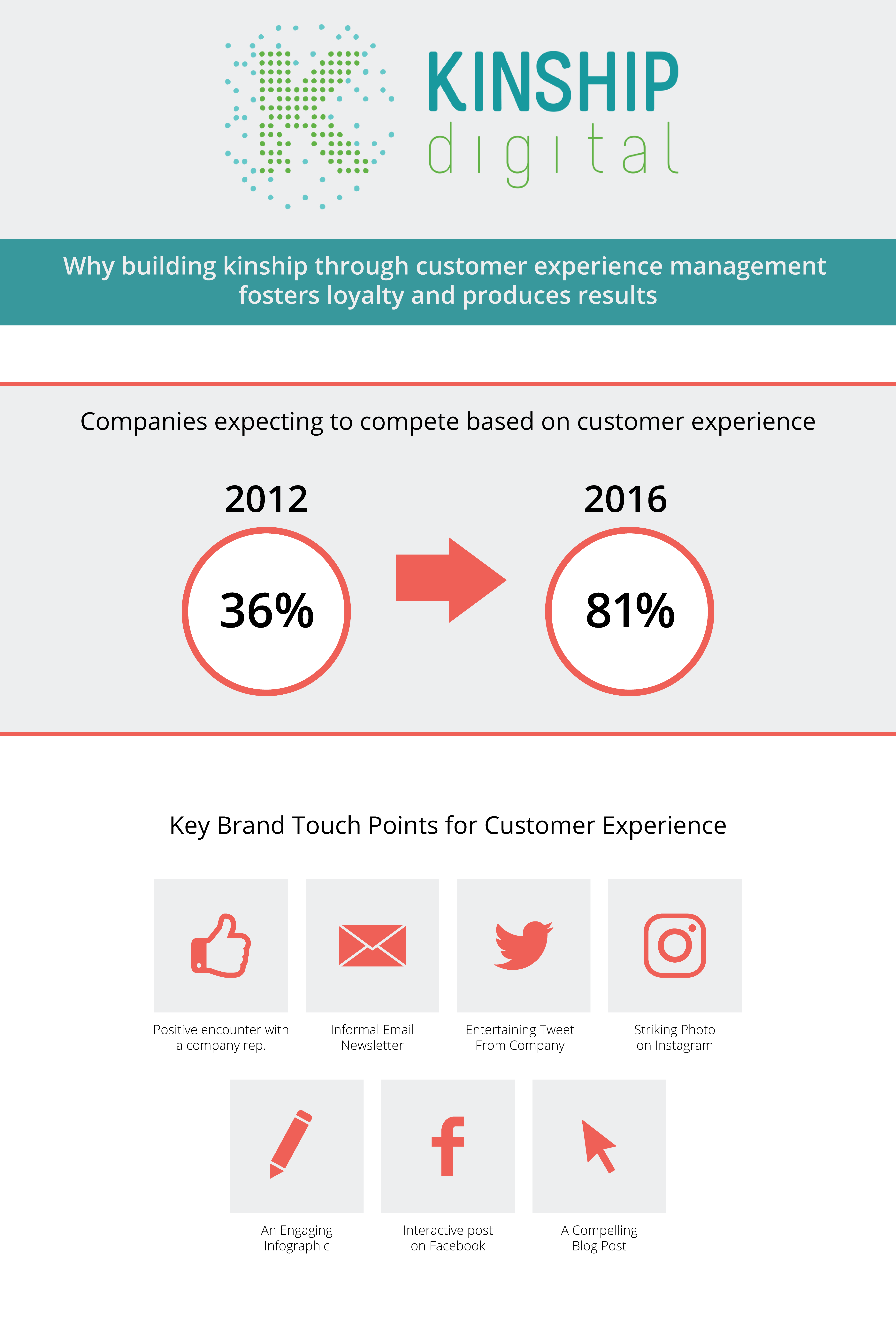 Why building KINSHIP through customer experience management fosters loyalty and produces results