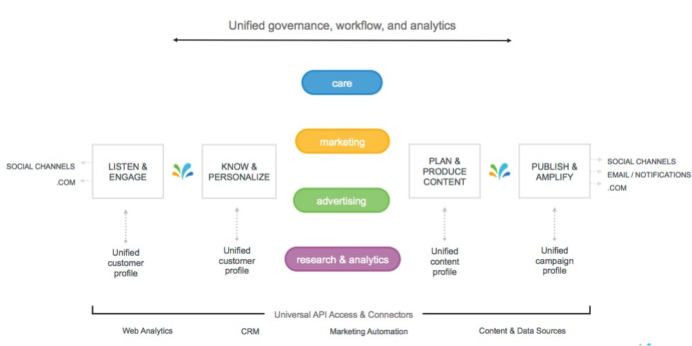 Unified governance, workflow and analytics