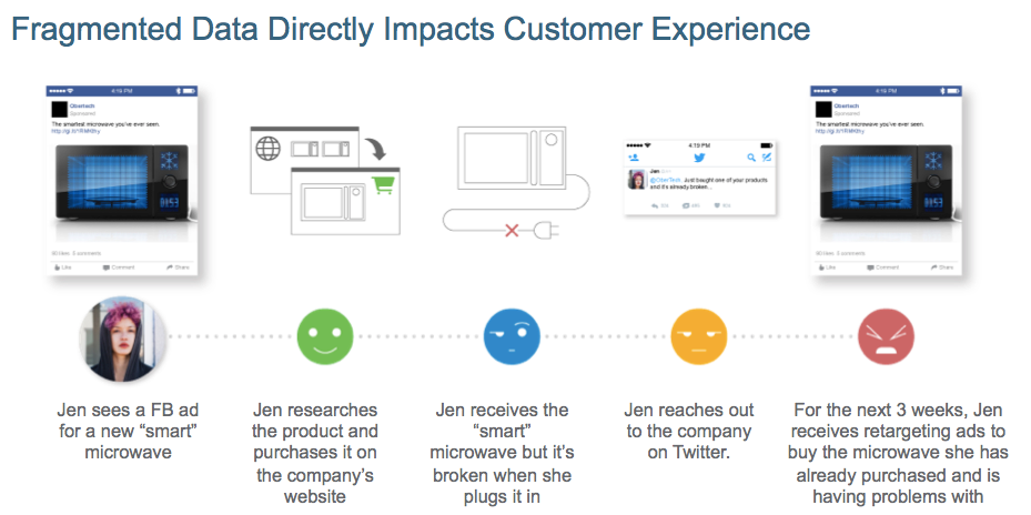 Fragmented data directly impacts customer experience