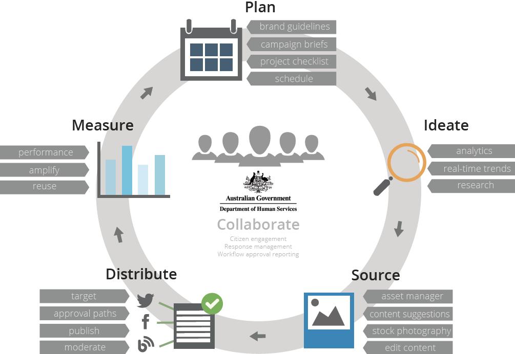 Citizen first Digital Transformation model from Sprinklr